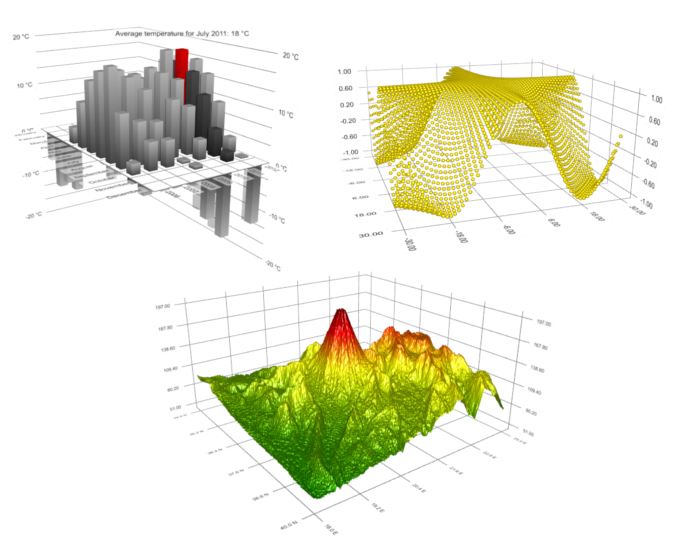 Data Visualization Types