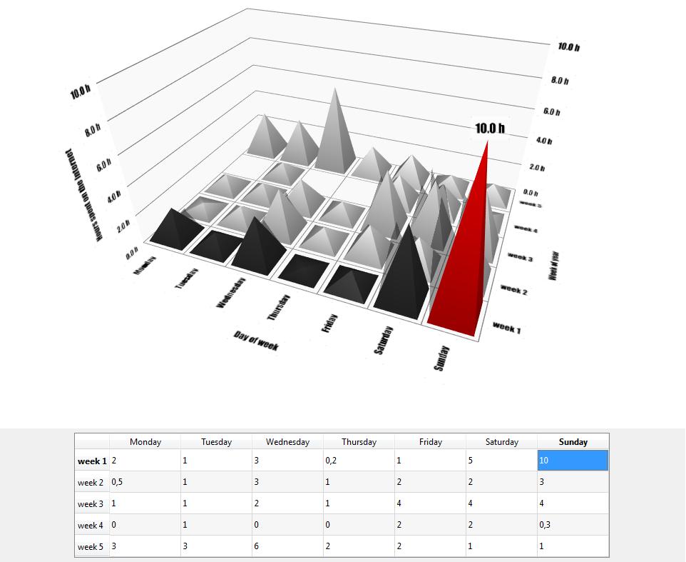 QTableWidget visualization