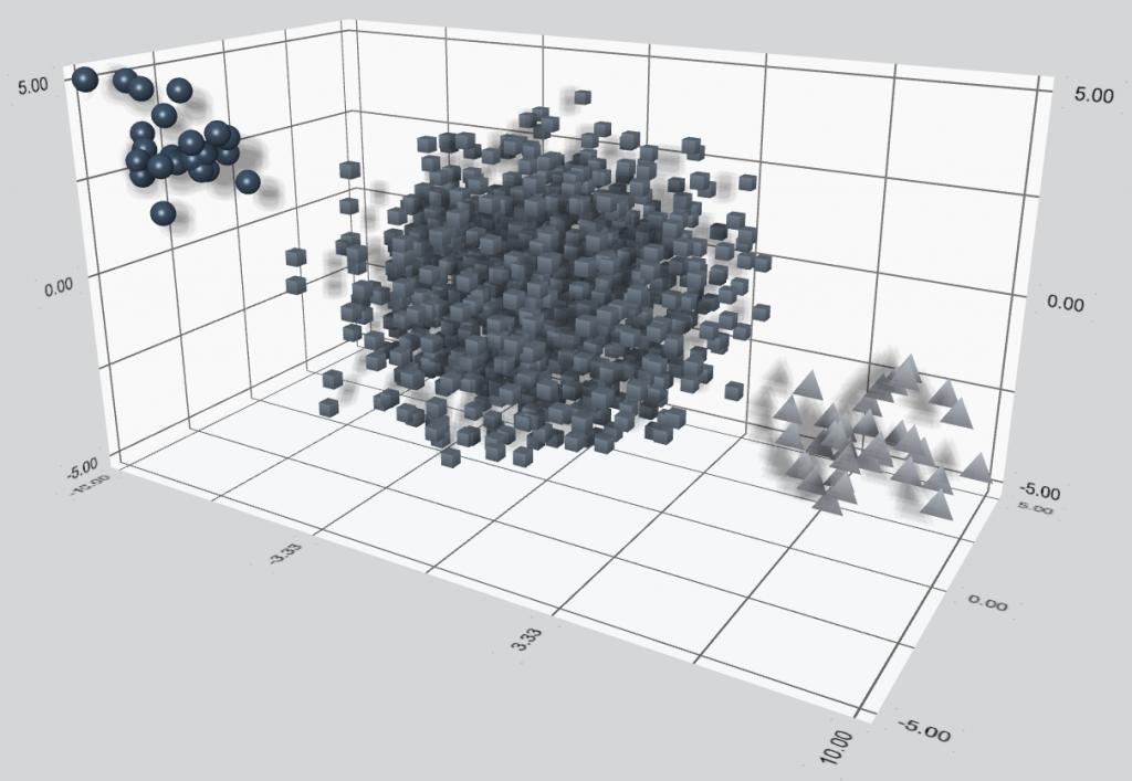 3DScatter graph