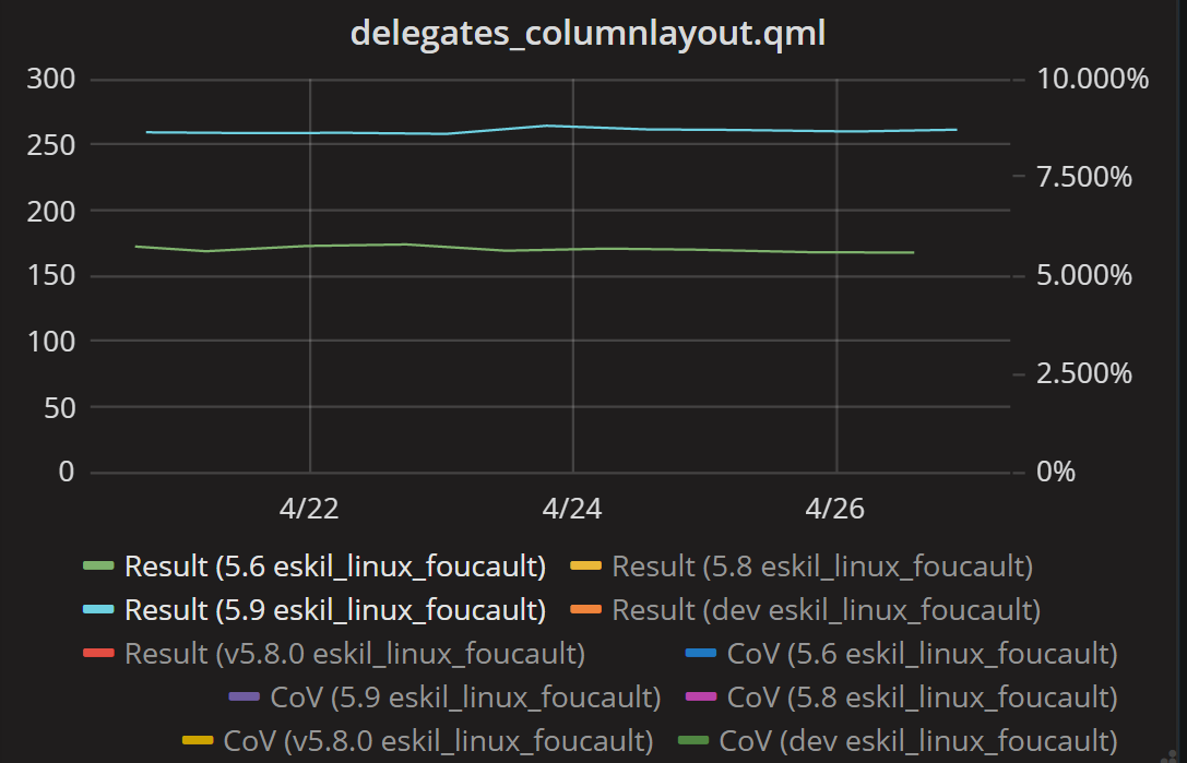 Graphs showing 53% performance improvement on creation of column layouts.