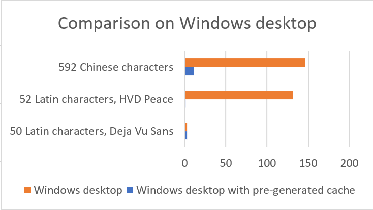 Comparison of results on Windows Desktop