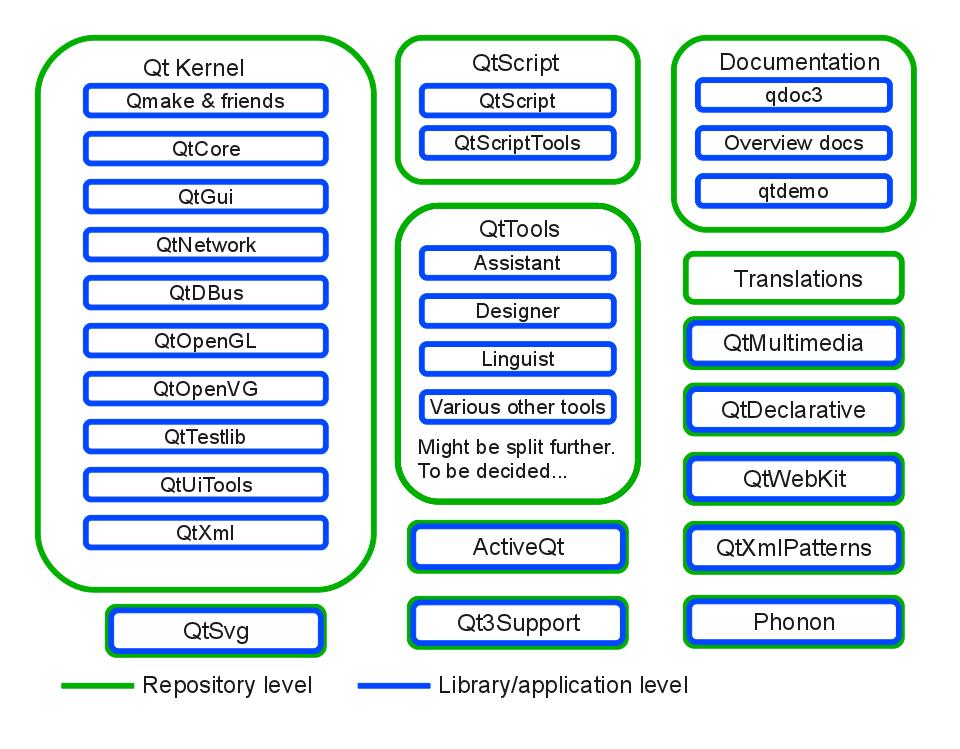 分割された Qt のモジュール
