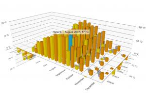 Qt Data Visualization 1 0 Beta - Qt Blog