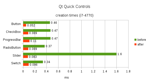 Qt Quick Controls for Embedded - Qt Blog