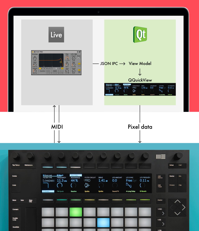 Ableton Push - Qt in music making - Qt Blog