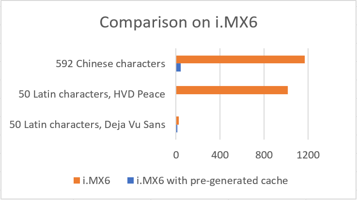 Comparison of results on i.MX6